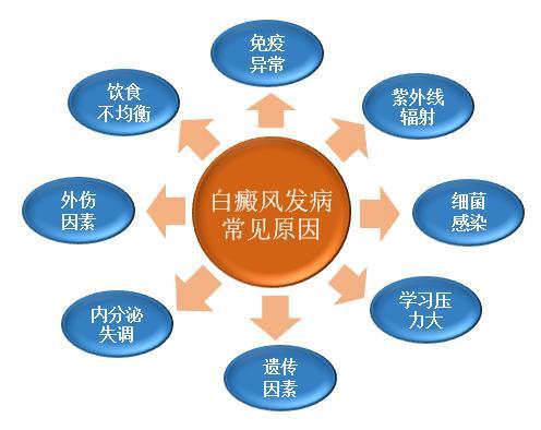 武汉白癜风是哪些原因引起的?
